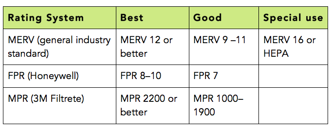 Table headers: Rating System, Best, Good, Special use; Row 1: MERV (general industry standard), MERV 12 or better, MERV 9-11, MERV 16 or HEPA; Row 2: FPR (Honeywell), FPR 8-10, FPR 7; Row 3: MPR (3M Filtrete), MPR 2200 or better, MPR 1000-1900