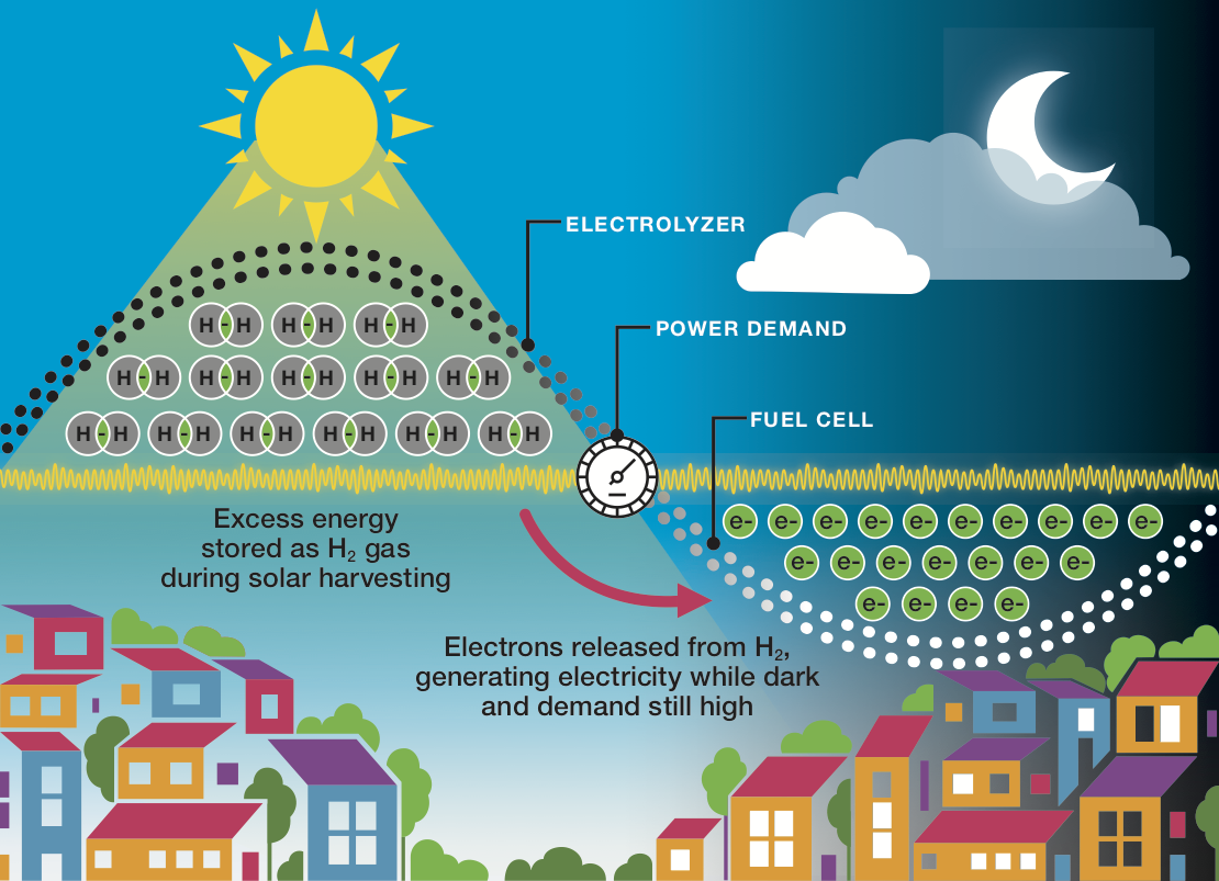 Fuel Cell Graphic