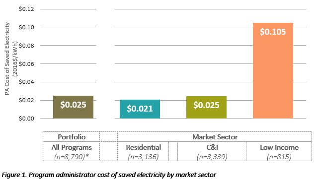 Program Administrator Cost of Saving Electricity: National Results (2009-2015)