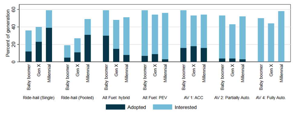 The WholeTraveler study surveyed people on their transportation technology adoption and interest by generation (including plug-in electric vehicles [PEV] and various levels of vehicle automation, from adaptive cruise control [ACC] to fully automated). (Credit: Berkeley Lab)