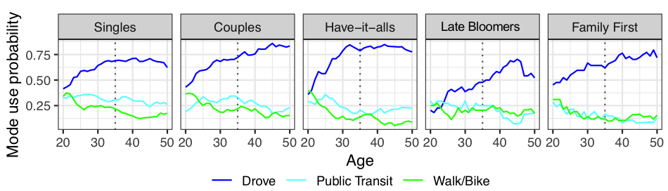 The WholeTraveler study grouped respondents into five life-course cohorts and found patterns in their transportation use. (Credit: Berkeley Lab)